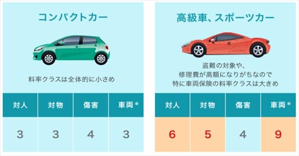 自動車保険を安くする-料率-@livett1